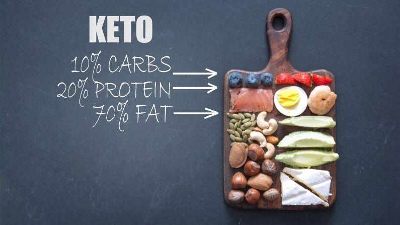 keto diet image